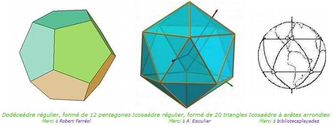 Les 5 polyèdres réguliers de Platon  L'icosaèdre et le dodécaèdre sont deux des cinq volumes (ou solides) de Platon. Platon avait explicitement fait référence à ces polyèdres comme symboles des éléments qui constituent le corps humain et la terre. Ce concept est probablement très ancien. Kepler a également tenté de le remettre en honneur en l'appliquant au système solaire.  Les 3 autres solides de Platon sont l'octaèdre et le tétraèdre, qui comme l'icosaèdre sont faits de triangles, et le cube, fait de carrés. Or justement, nous trouvons aussi ces trois solides de Platon comme partie intégrante de la grille terrestre. (voir en annexe)