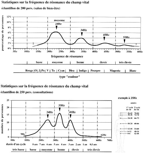 Les pics de fréquence de résonance parmi la population. Image : Stéphane Cardinaux